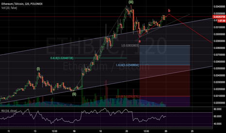 ETHBTC: Short term correction on ETHBTC market
