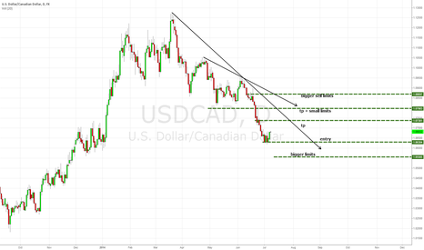 USDCAD: USDCAD plan