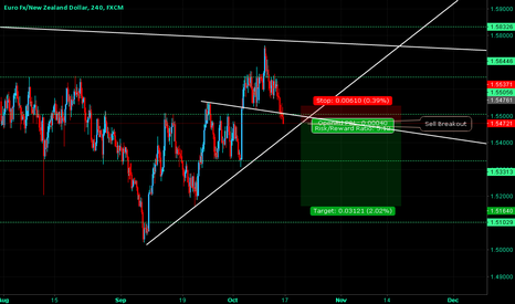 EURNZD: EURNZD Possible Breakout