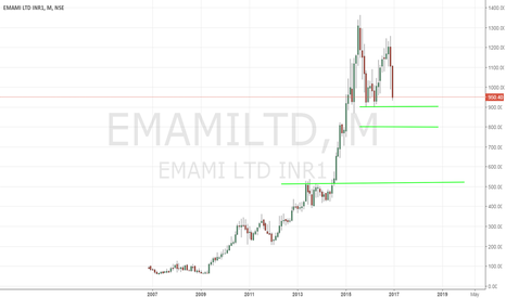 EMAMILTD: EMAMI LTD (EMAMILTD) - Double Top Firmly In Place - 12/23/2016