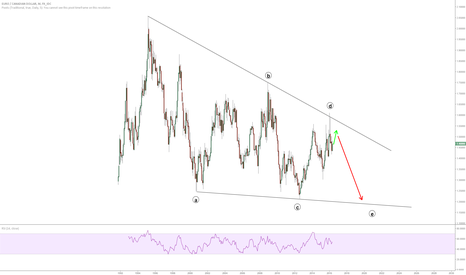 EURCAD: One of the best FOREX opportunity in the coming years