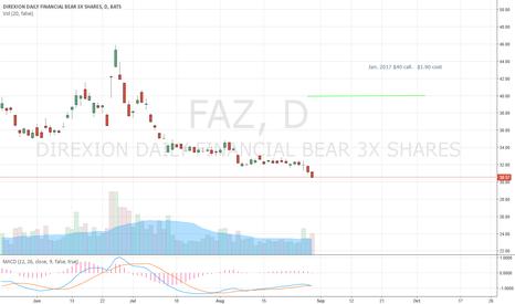 FAZ: my FAZ position