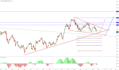 DXY: Turning point?