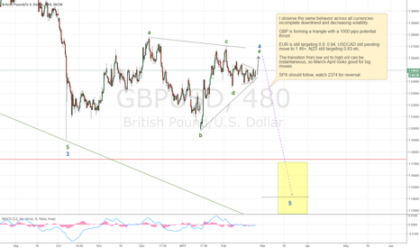 GBPUSD: A few thoughts on GBP and others