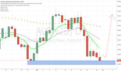 AUDNZD: AUDNZD still testing support, look for bullish Price Action