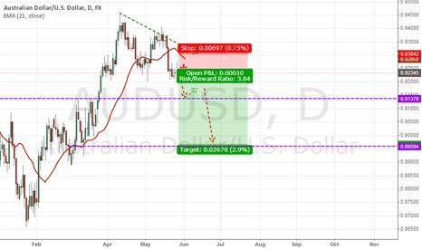 AUDUSD: AUD USD destined to go 0.89650