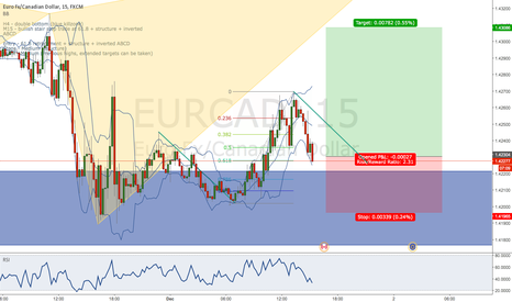 EURCAD: EUR/CAD stair step trade (61.8 retracement + inverted ABCD)