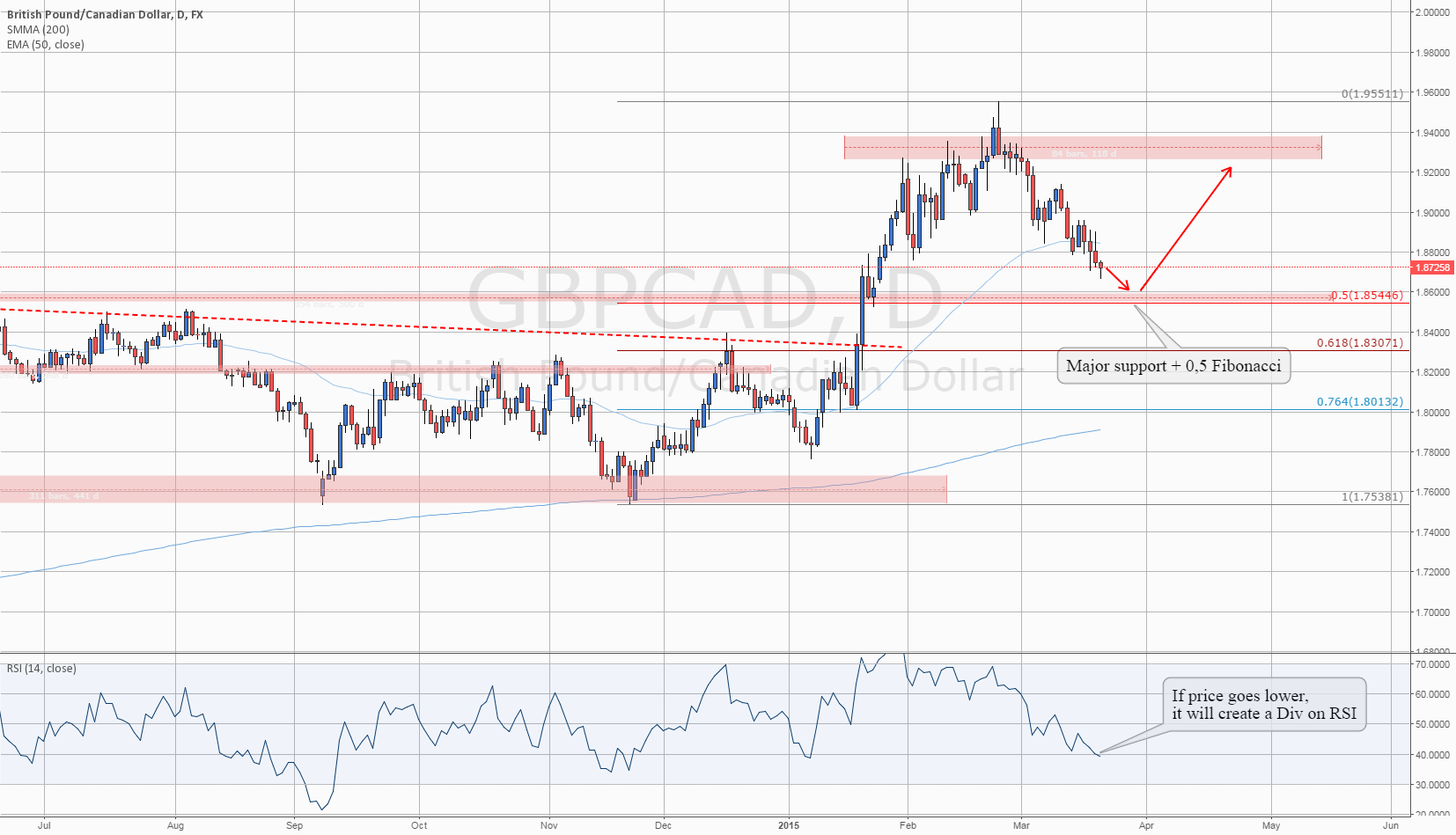 Level To Watch: #GBPCAD Heading to Major support and 0.5 Fibo