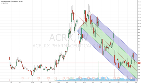 ACRX: Will ACRX hit the support of the center trend-line?
