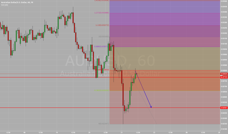 AUDUSD: resistance level with 0.618 confluence