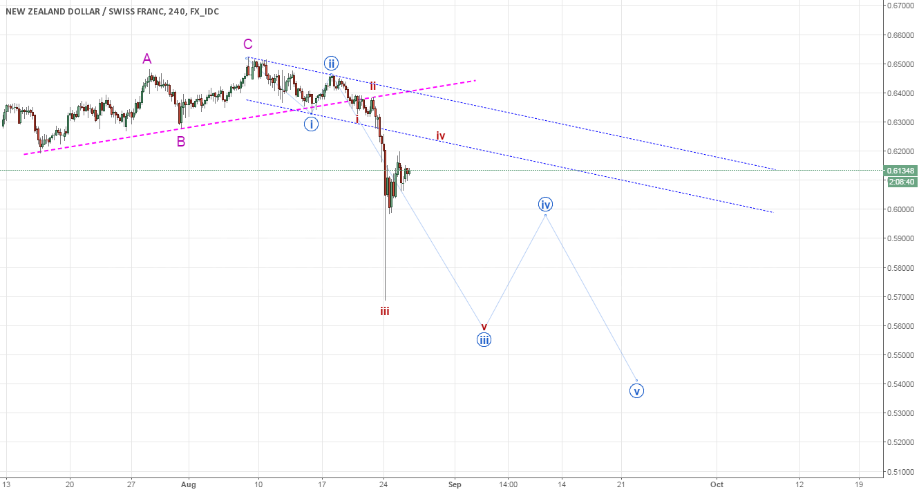 NZDCHF - Updated counts (developing wave-iv)