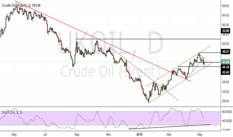 UKOIL: Brent Crude Oil May'16