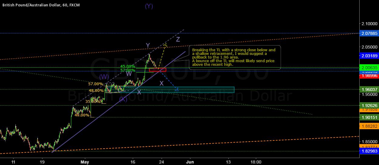 GBP/AUD short term possibilities.