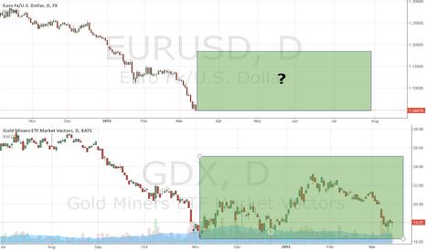 GDX: Euro, GDX and copper comparison