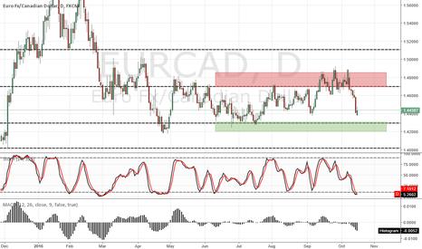 EURCAD: EUR/CAD D1 BUY
