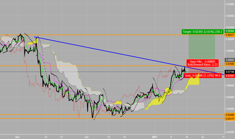 EURGBP: Possible Long insde of Range EUR/GBP