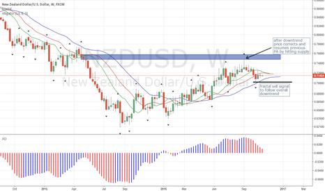 NZDUSD: NZDUSD Creates B/O Sell Signal
