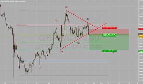 GBPCAD: Short GBP/CAD Triangle Breakout Correctiv ABC