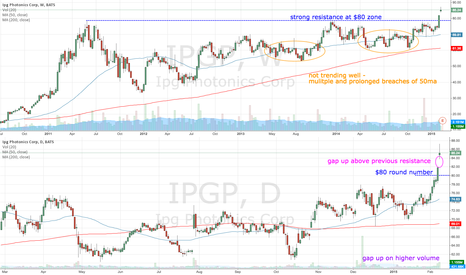IPGP: IPGP gaps up on higher volume