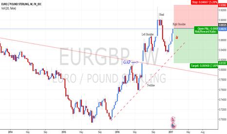 EURGBP: EURGBP Short Opportunity