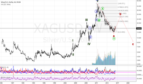XAGUSD: sliver long term reference chart