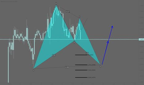 GBPUSD: GBPUSD: Potential bullish bat pattern