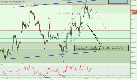 EURGBP: Awaiting Support Break: 7095-7110