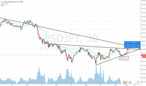 USDJPY: quick swing back up .. (if DXY cooperates)