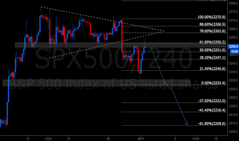 SPX500: SP500 at structure and 618