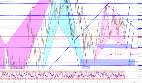 EURUSD: Euro Fx/ U.S. Dollar