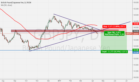 GBPJPY: SELL GBPJPY AFTER CORRECTION