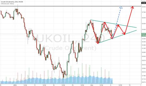 UKOIL: Движение в форме треугольника продолжается