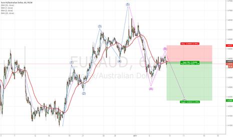 EURAUD: Elliot wave correction on EURAUD