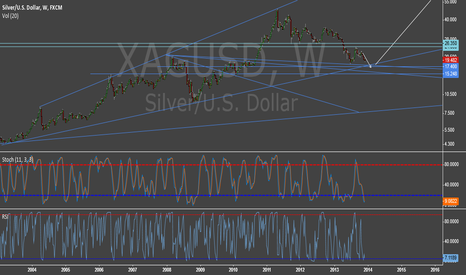 XAGUSD: Silver Bearish Bias Playing Out, But Slowing and Probably Ending