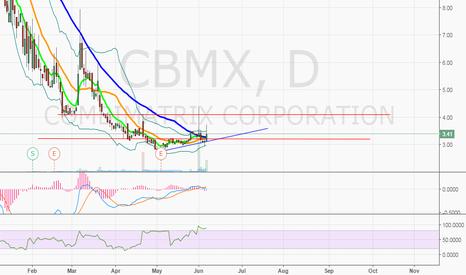 CBMX: $CBMX