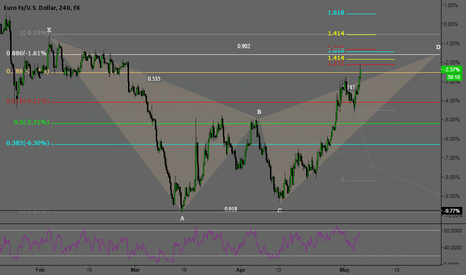 EURUSD: Bat pattern on EURUSD 4H