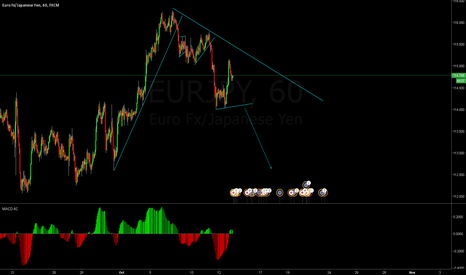 EURJPY: sell opportunity will be in active soon