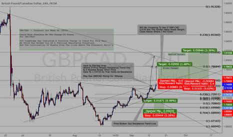 GBPCAD: $$GBP/CAD Possible Swing **