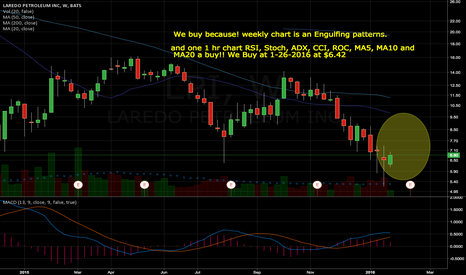 LPI: We buy because! weekly chart is an Engulfing patterns.