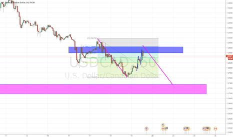 USDCAD: usdcad potential abcd completion