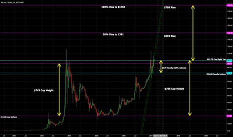 BTCUSD: Bitcoin Weekly Cup and Handle