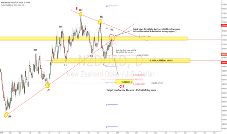 NZDUSD: NZDUSD - Broken out of structure, new lower low is expected