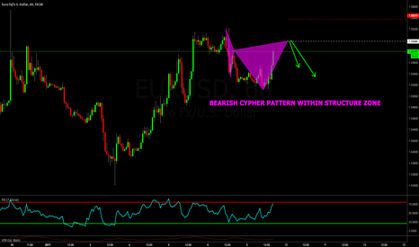 EURUSD: EURUSD: BEARISH CYPHER PATTERN WITHIN STRUCTURE ZONE!