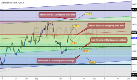 EURCAD: EURCAD Trading Plan on H1