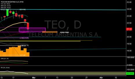 TEO: Abrupta corrección a EMA50