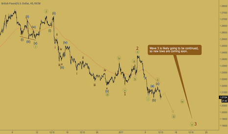 GBPUSD: GBPUSD - bearish market