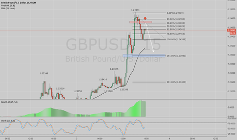 GBPUSD: gbpusd view