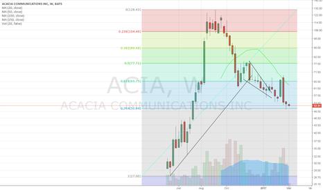 ACIA: monthly