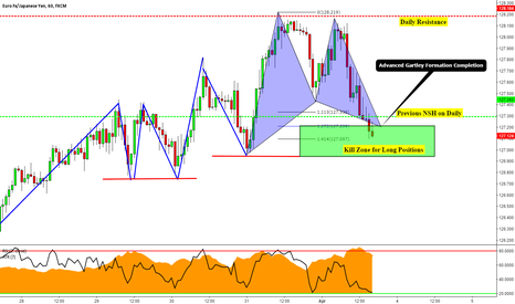 EURJPY: EURJPY: 1 Hour Advanced Gartley Formation Completion