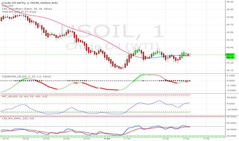 USOIL: Crude Oil Strategy #45
